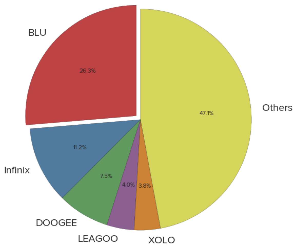 Distribution of Observed Devices by Manufacturer.png
