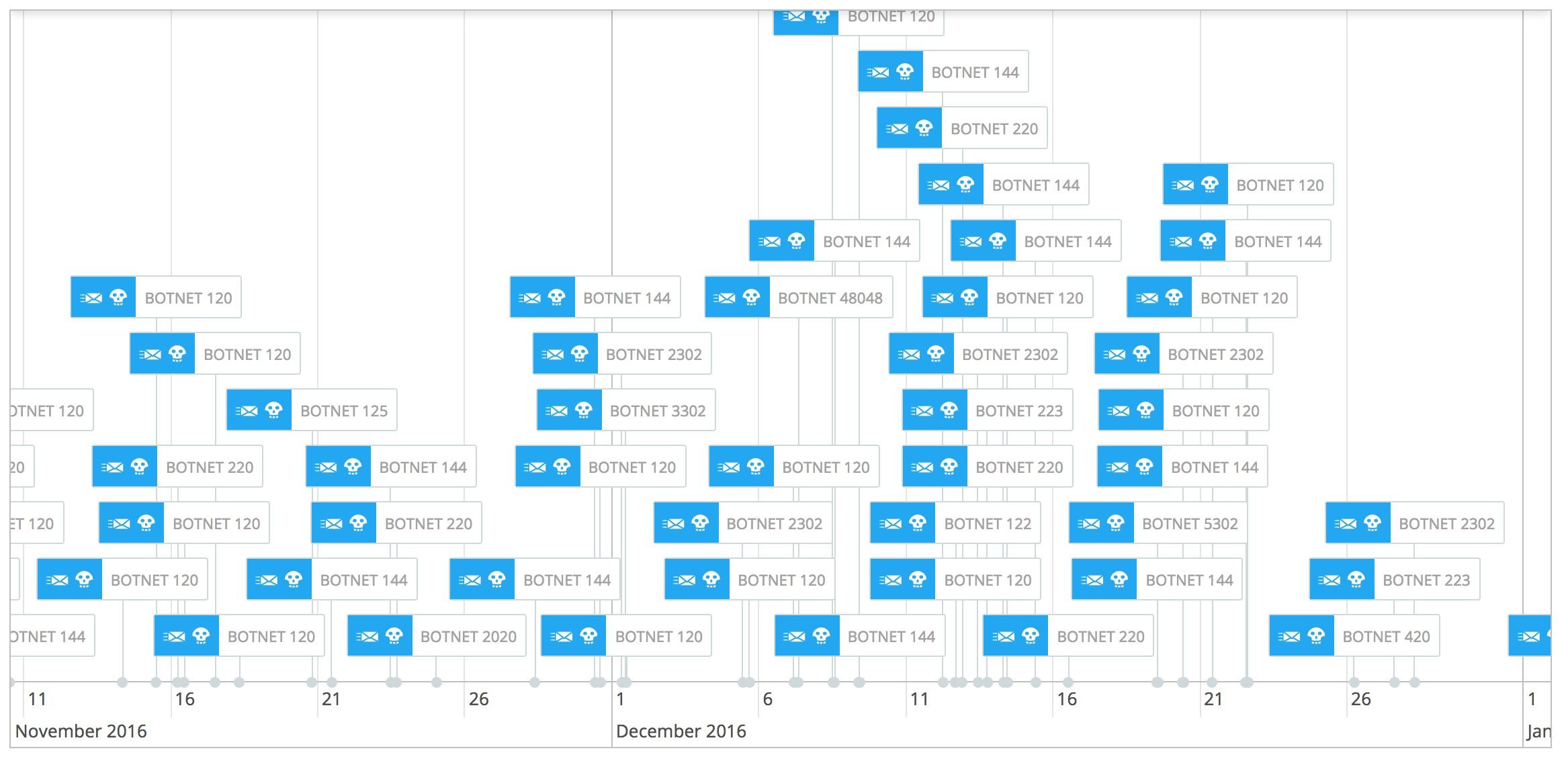 Dridex_distribution.jpg