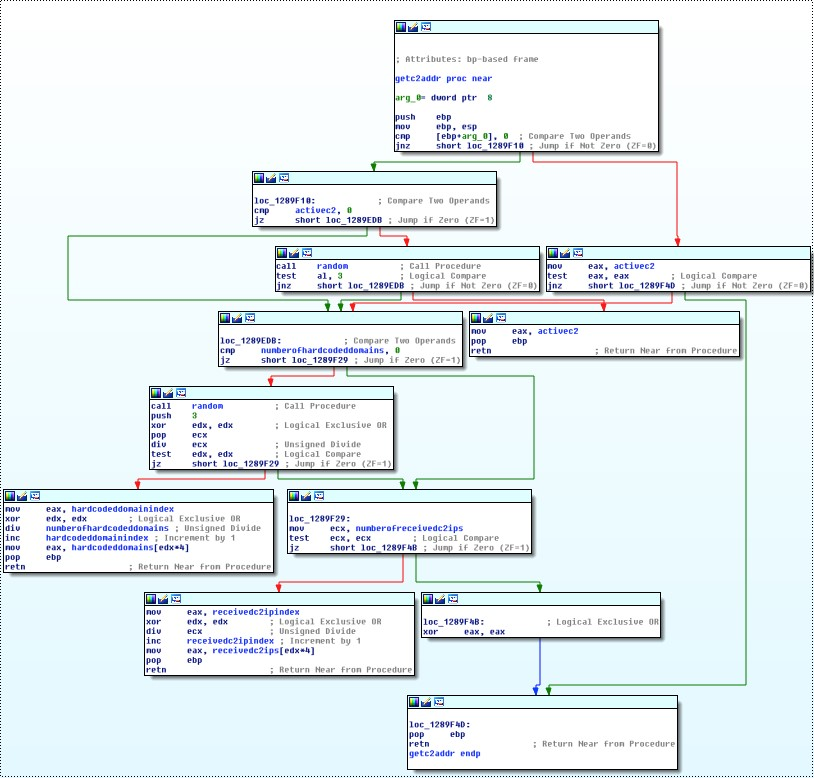 getc2addr-function.jpg
