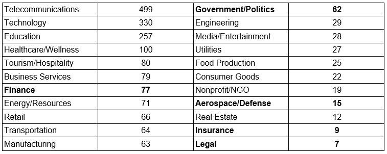 organizations-per-Sector.jpg
